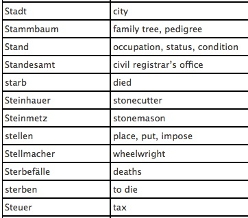 Family History Online: German Word List