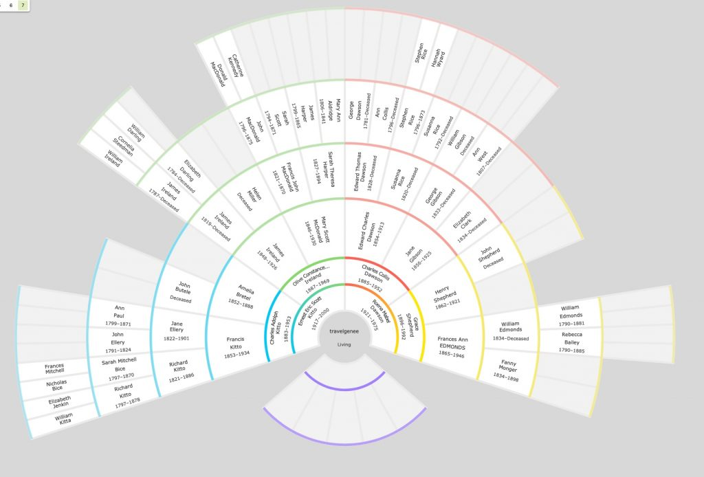 Familytree chart